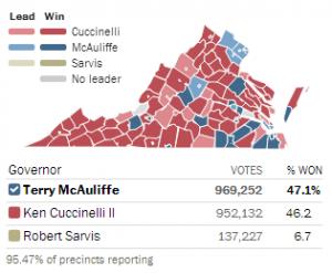 McCulliiffe demographics