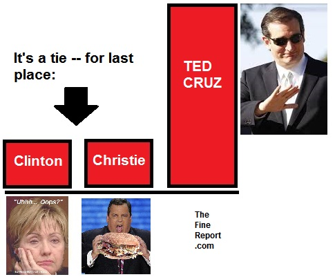 Clinton and Christie tied