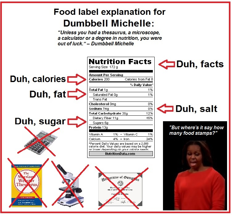 Food label explanation